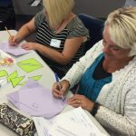 Math Design Collaborative (MDC) is an instructional framework for implementing Kentucky's Academic Standards and improving teacher effectiveness by design (source: Kentucky Department of Education). Math teachers from across the region recently participated in MDC training at the SESC Training Room in London